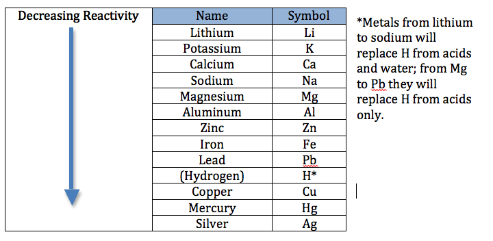 activity series lab grade 12 chemistry Chemistry is the study of matter: its composition, properties, and reactivity this material roughly covers a first-year high school or college course, and a good understanding of algebra is.